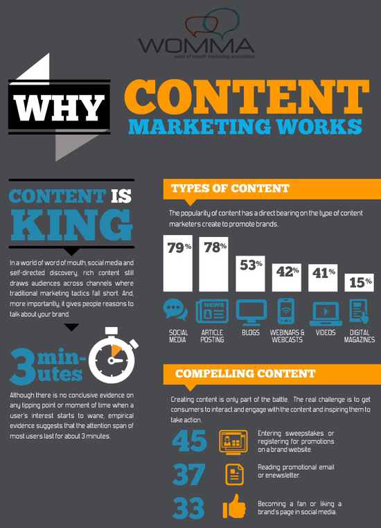 content-marketing-infografik-womma-teil