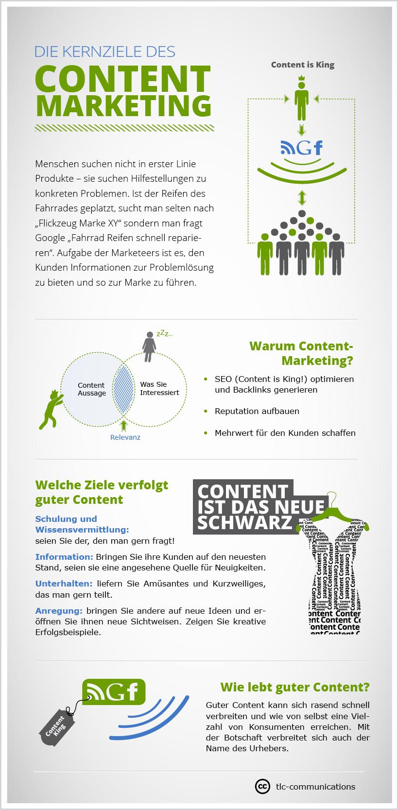 infografik_contentmarketing