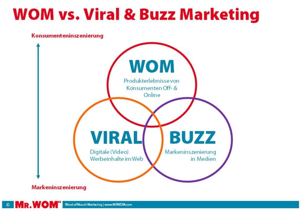 Buzz-vs-WOM