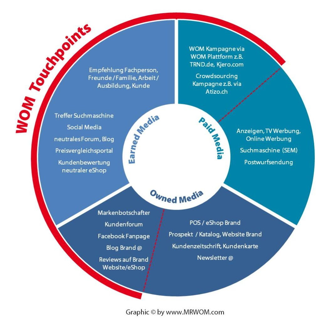WOM-Touchpoints