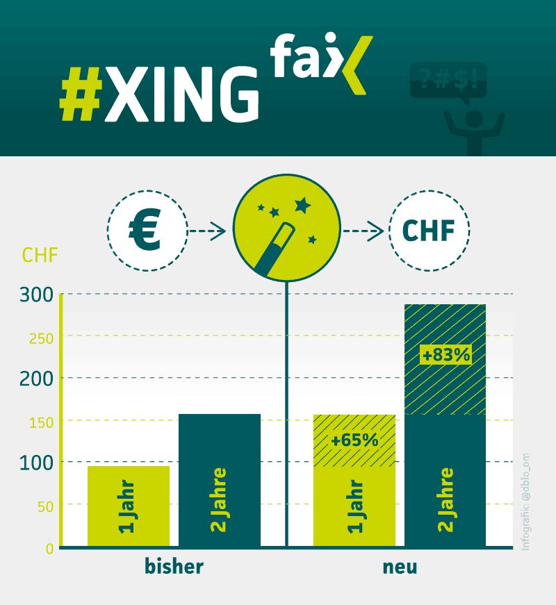 Xing-Fail-Grafik-Kosten
