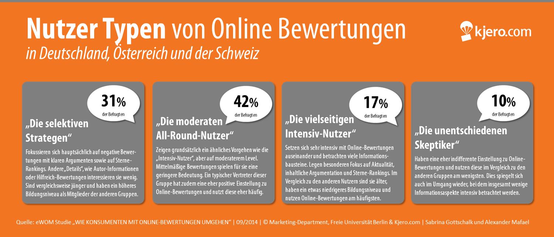 Nutzertypen-Online-Bewertungen