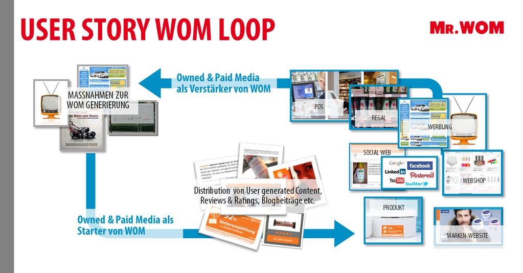 WOM-Loop