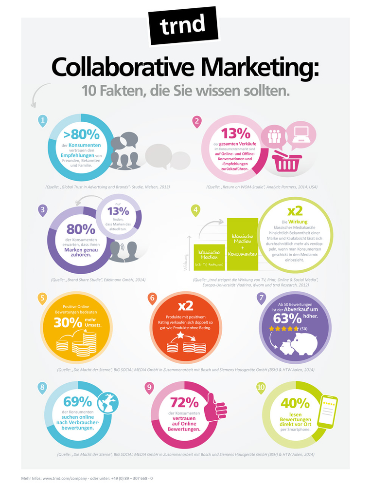 10-fakten-collaborative-marketing_wide