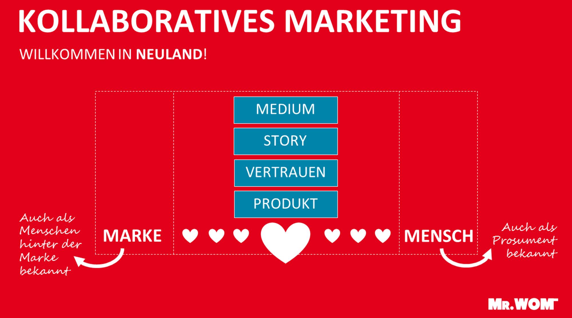 Kollaboratives-Marketing